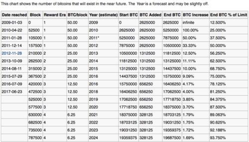Bitcoin minen: Block reward schedule
