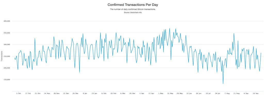 Bitcoin minen: confirmed transactions per day