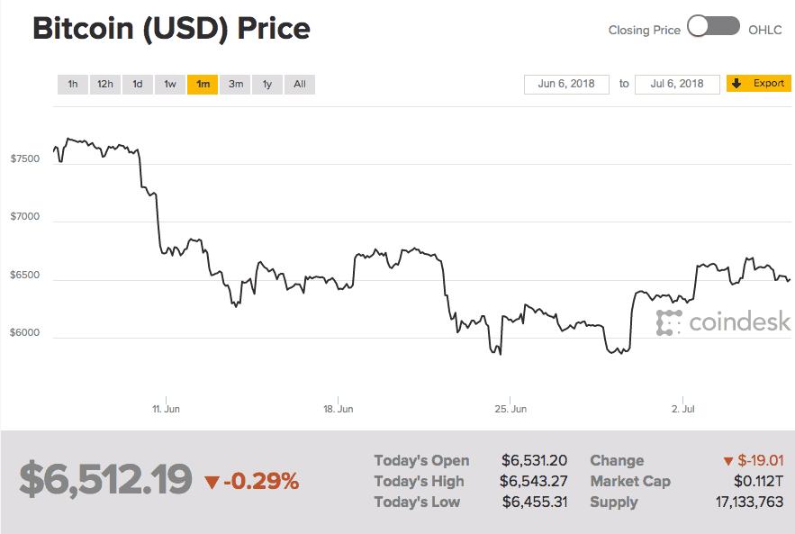 Bitcoin price juli