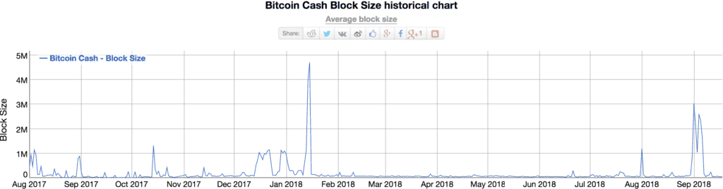 Bitcoin Cash blokgrootte