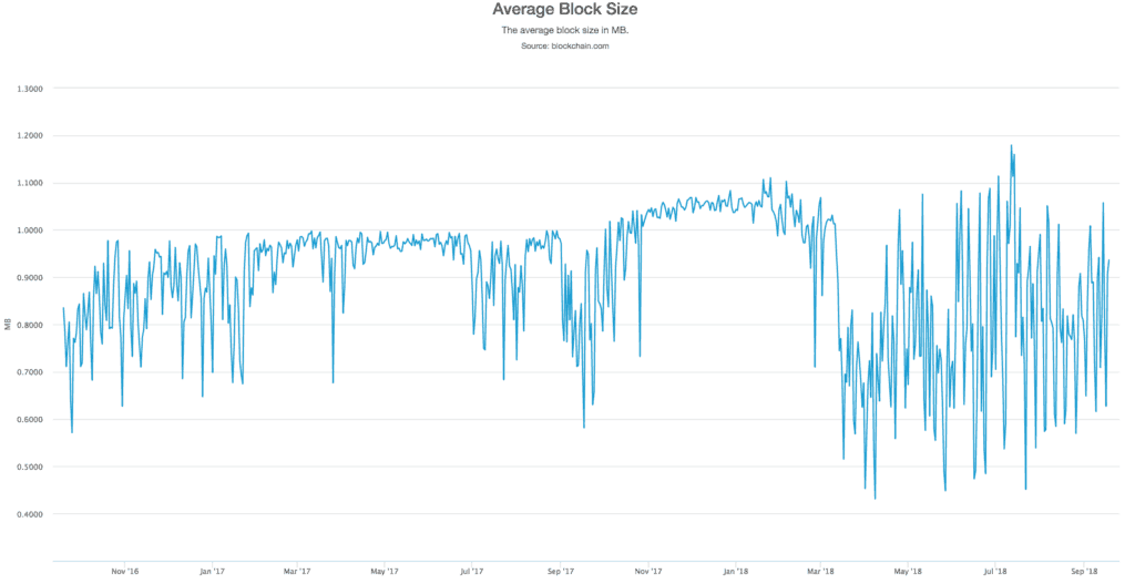 Blokgrootte Bitcoin