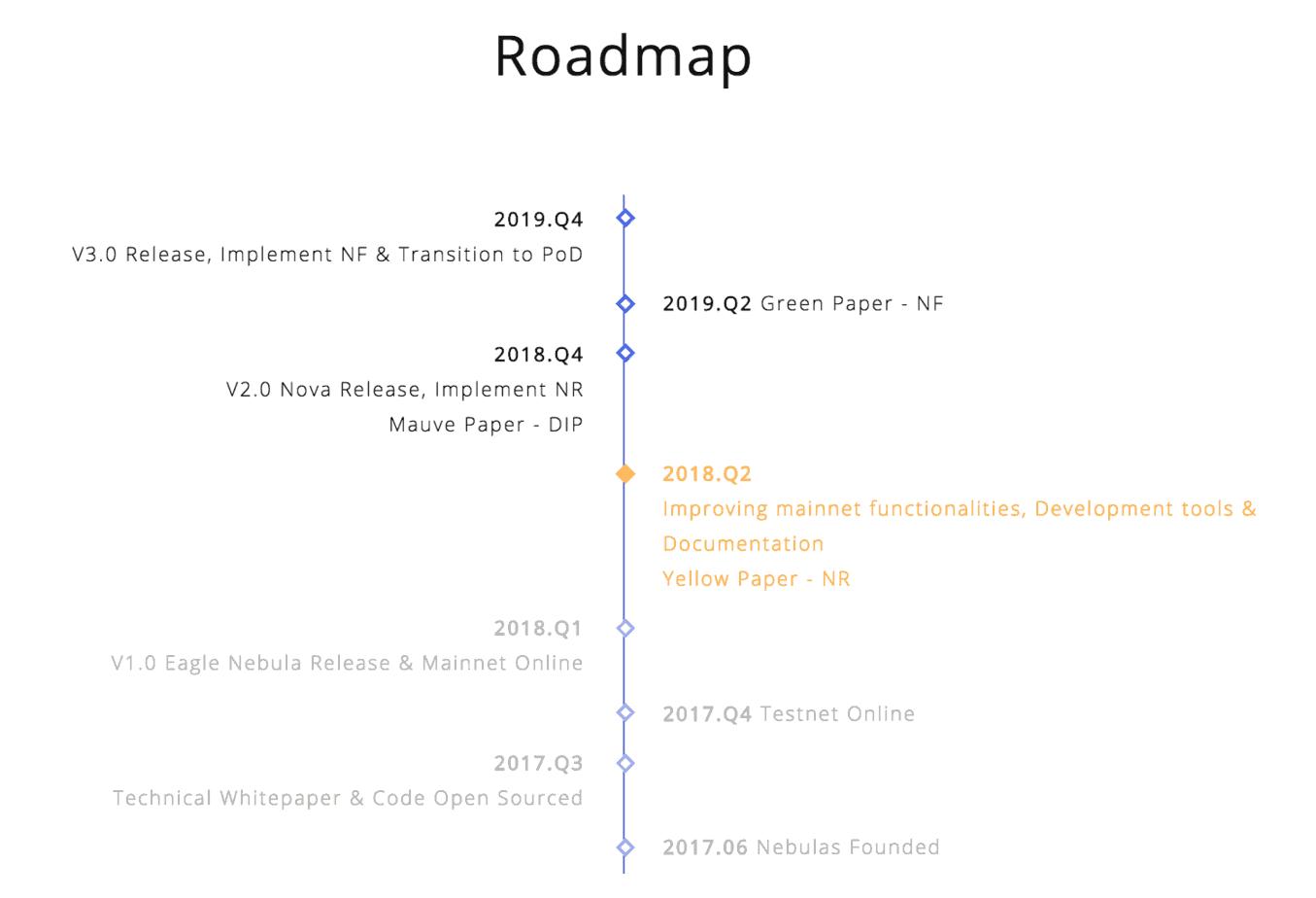 Nebulas roadmap