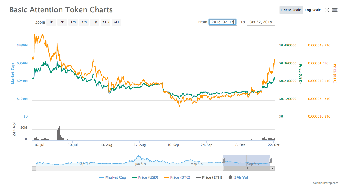 Basic attention token coinmarketcap
