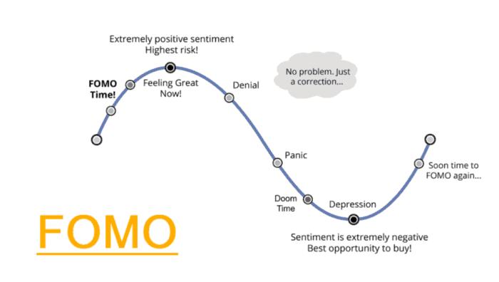 FOMO cyclus