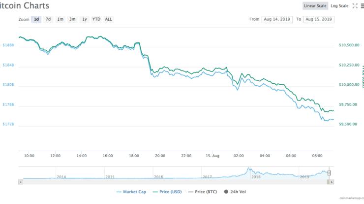 bitcoin hard onderuit