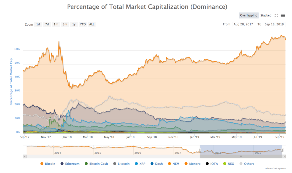 Bitcoin dominantie in het alt season