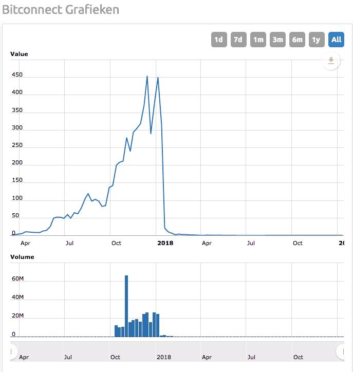 Opkomst en ondergang van Bitconnect