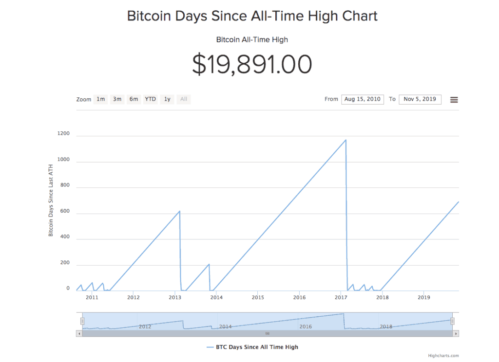 Dagen sinds Bitcoin All Time High