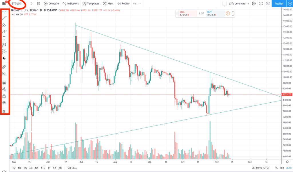 Chart window tradingview