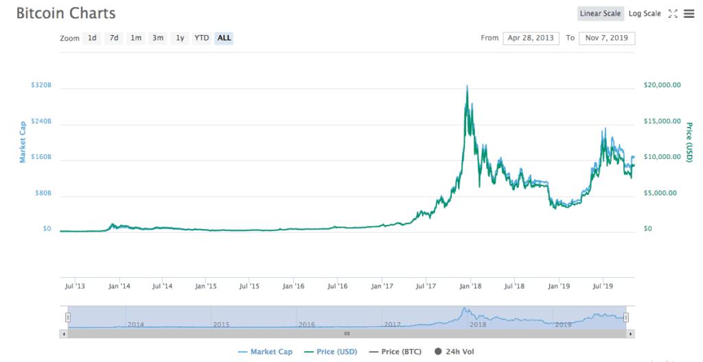 Historische bitcoin koers
