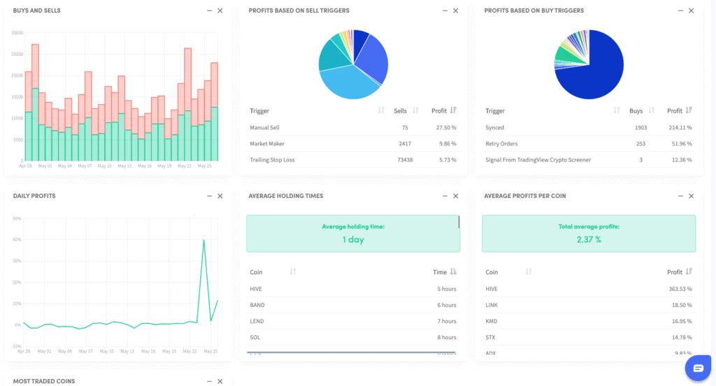Overzicht met statistieken Cryptohopper