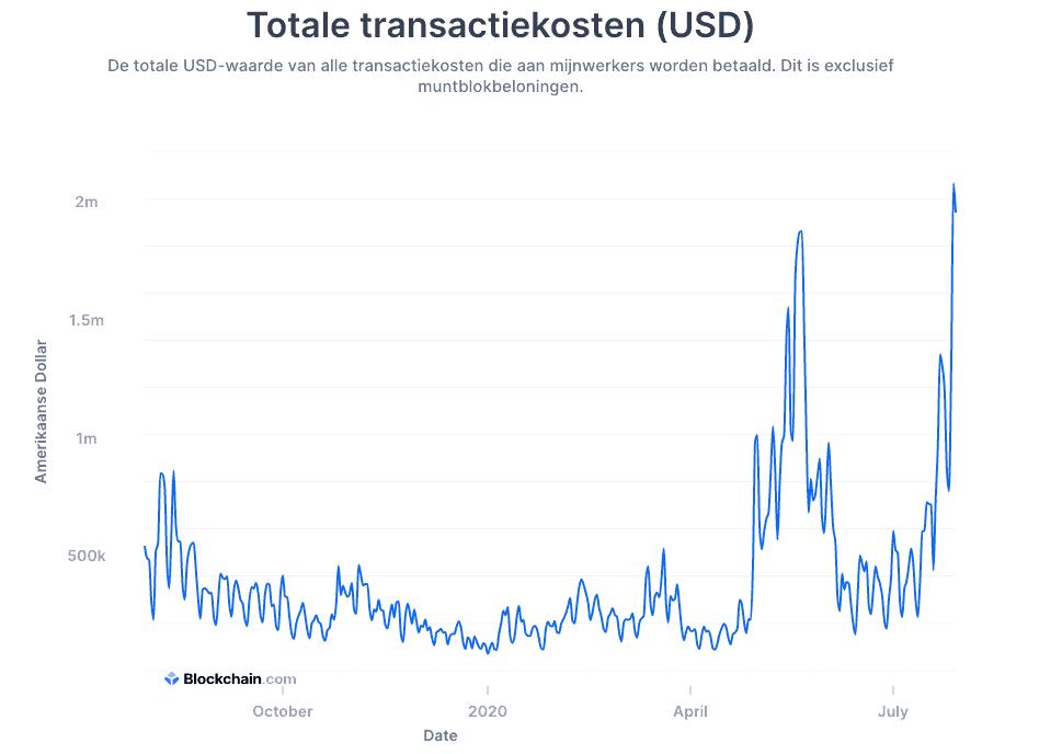 Bitcoin transactiekosten afgelopen jaar