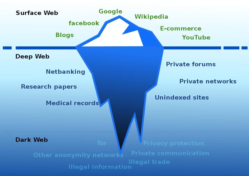 Verdeling van het internet