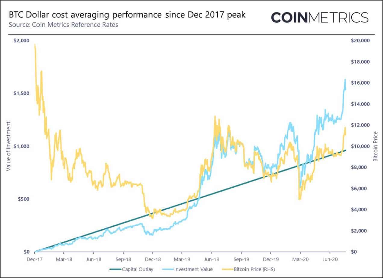 dollar cost averaging coinmetrics