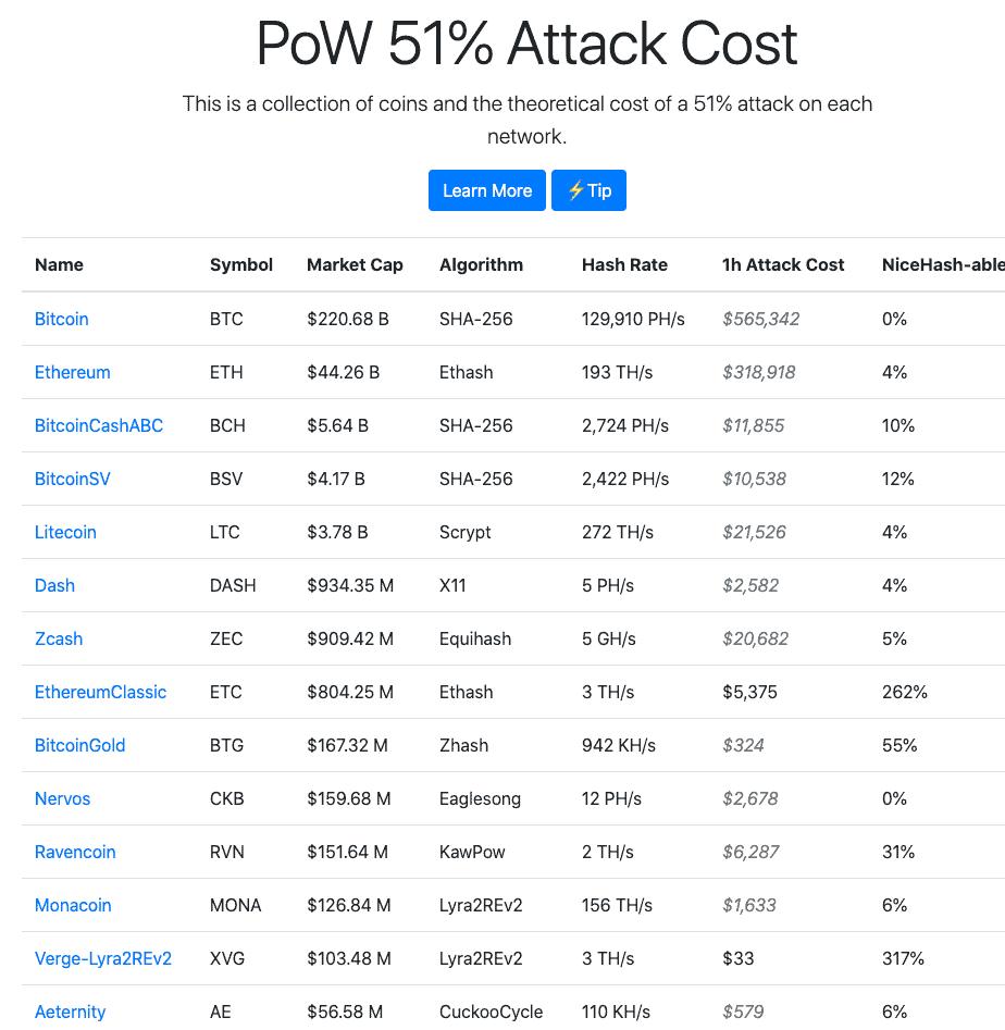 Kosten 51% attack
