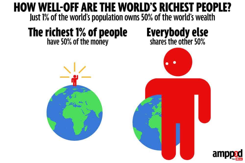 Rijkste 1%