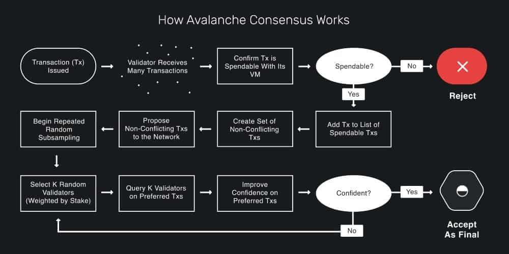 Avalanche consensus mechanisme