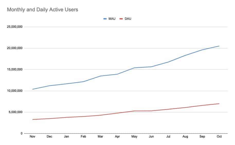 Brave Browser gebruikersaantallen
