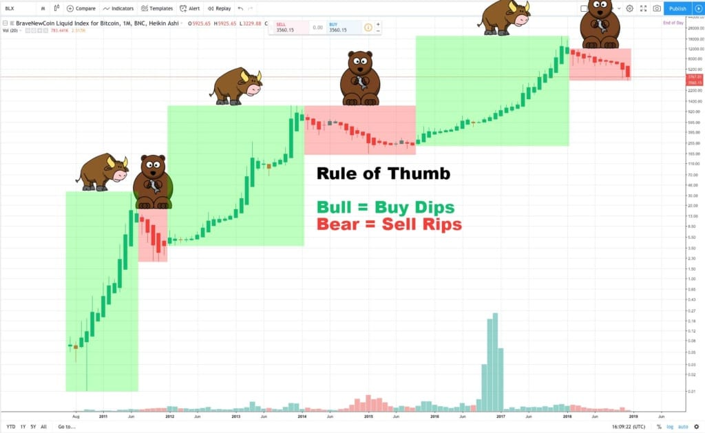 bearish vs bullish