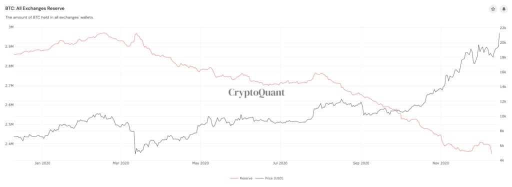 BTC reserve exchanges omlaag