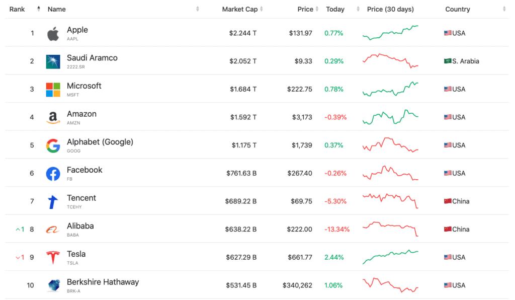 Grootste bedrijven op Market Cap