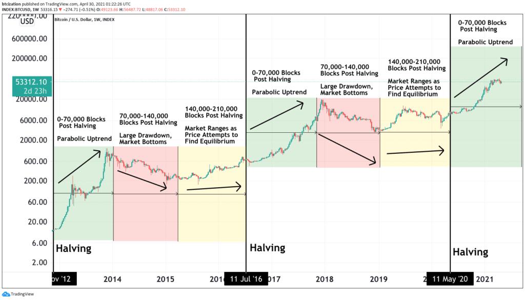 bitcoin halving verwachting