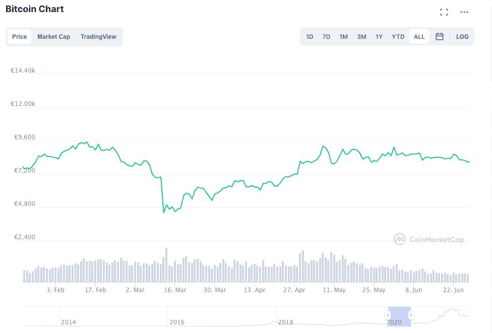 Bitcoin dip maart 2020